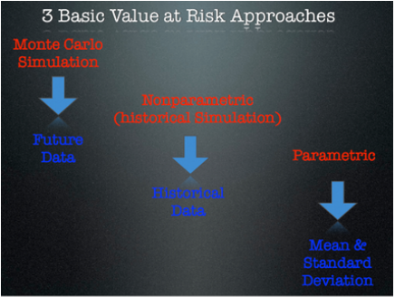 var models in predicting equity market risk A practical guide to volatility forecasting  risk management models used by financial  a practical guide to volatility forecasting through calm and.